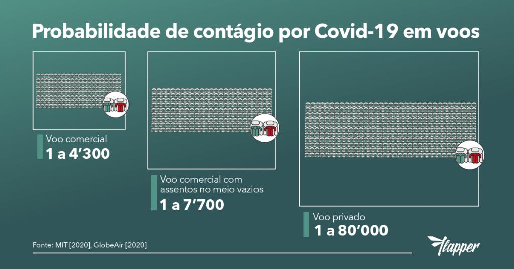 Chance de contágio por covid-19 em voos